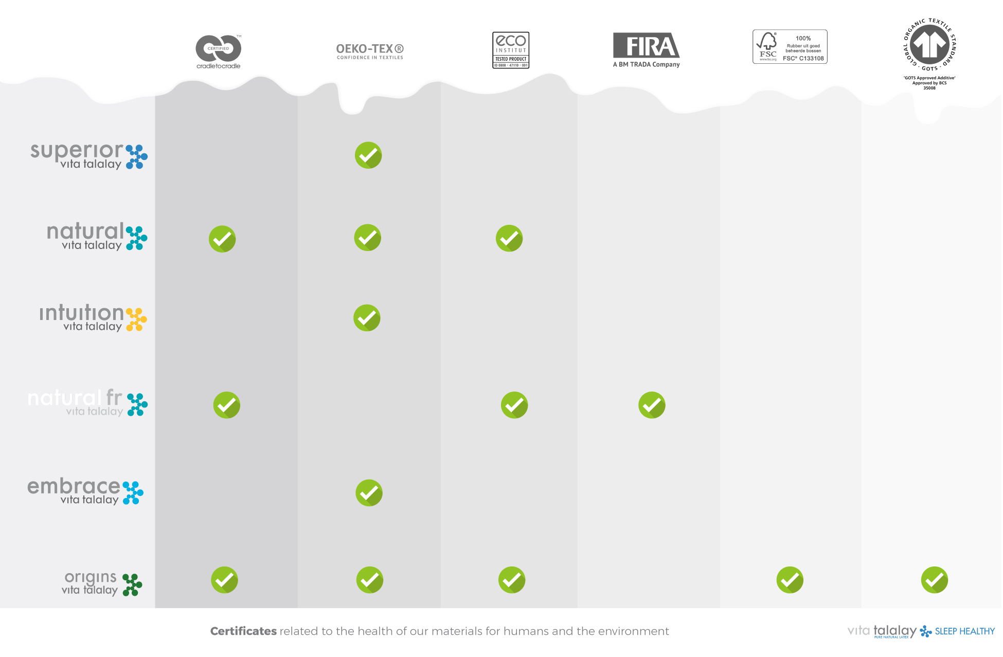 vita-talalay-latex-mattress-products-certifications.jpg#asset:10262